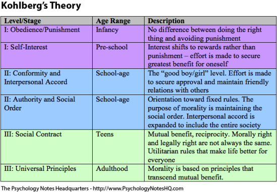 Figure 25.2 Kohlberg Theory of Moral Development. Steps which occur at certain ages in a certain order
