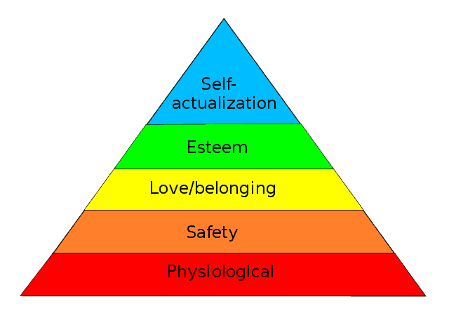 Maslow's pyramid. From bodily maintenance to security to social to self
