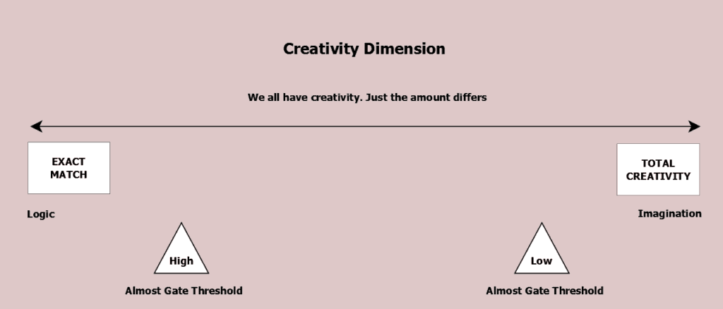 Figure 20.2 Creativity dimension. We all use creativity, merely in different doses