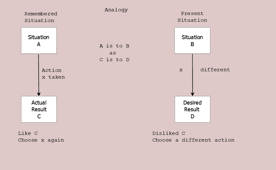 Figure 20.4 Decision-making analogy