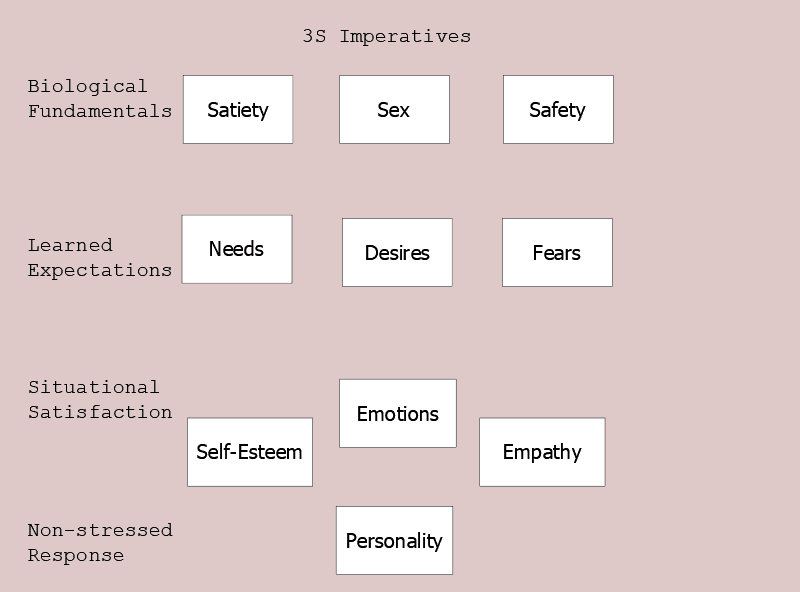 Figure 5.5 3S Imperatives. Satiety, Sex, and Safety give rise to needs, desires, and fears. Experience leads to a level of self-esteem and empathy. All the pieces unite to personality.
