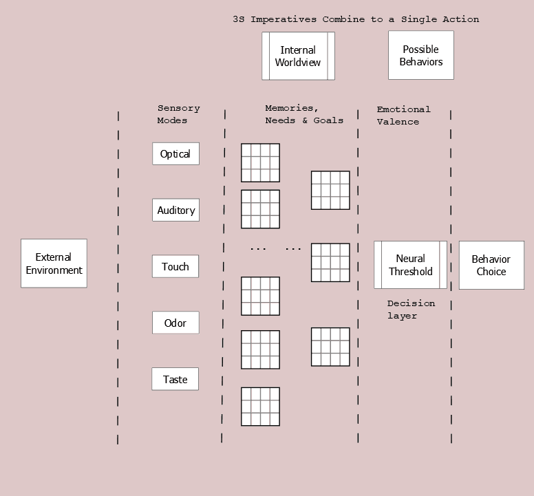 Figure 11.3 3S Combining Overall