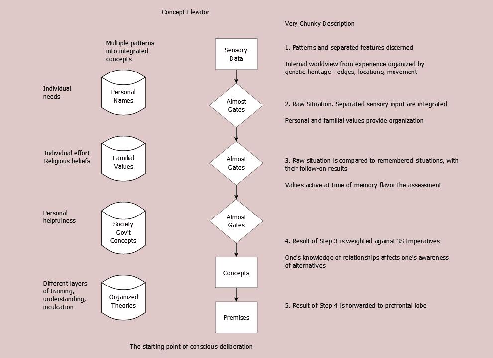 Figure 17.4 Concept elevator