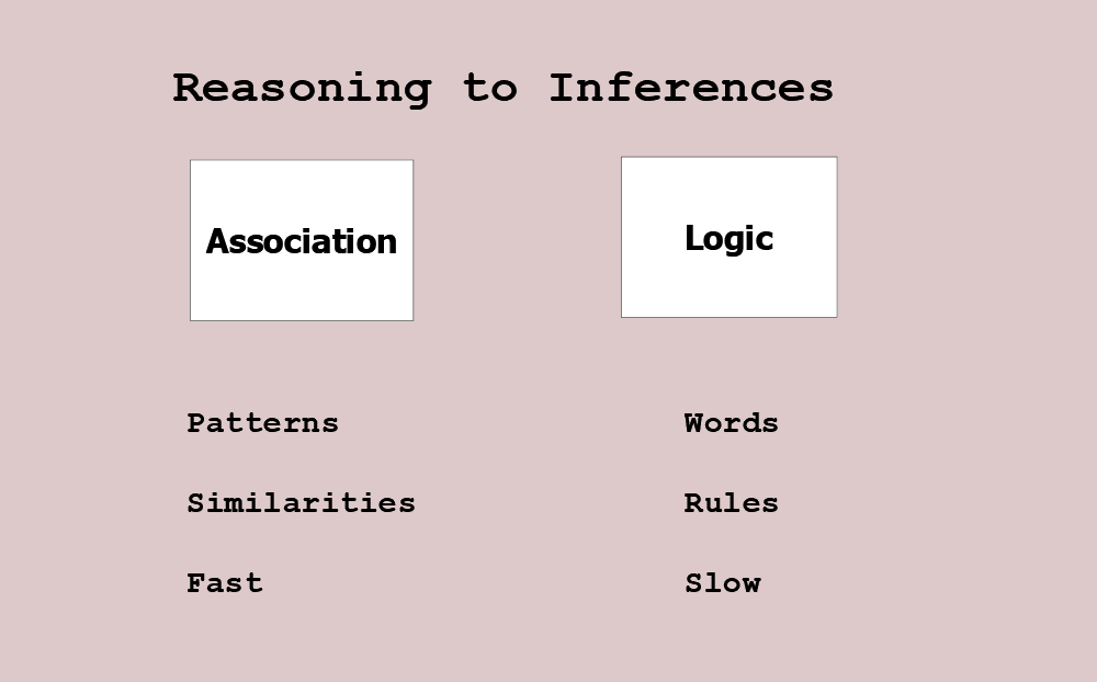 Figure 19.1 Reasoning to Inferences