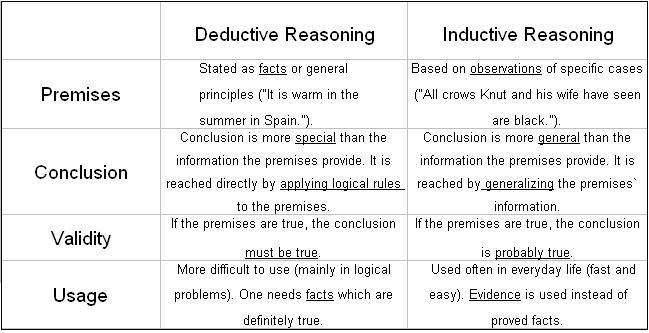 Deductive inductive compared