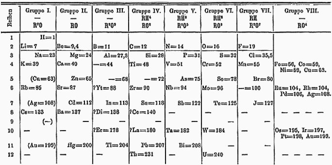 Figure 1. Mendeleev Periodic Table 1871. A solid dash in Group III below Aluminum indicates an element that Mendeleev predicted, along with its approximate properties.