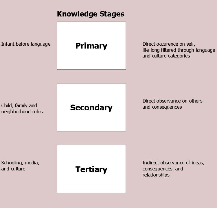Figure 1. Knowledge Model. Subdividing culture into knowledge learned in primary, secondary, and tertiary stages